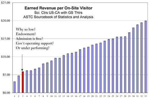 Earned Revenue per On site Visitor